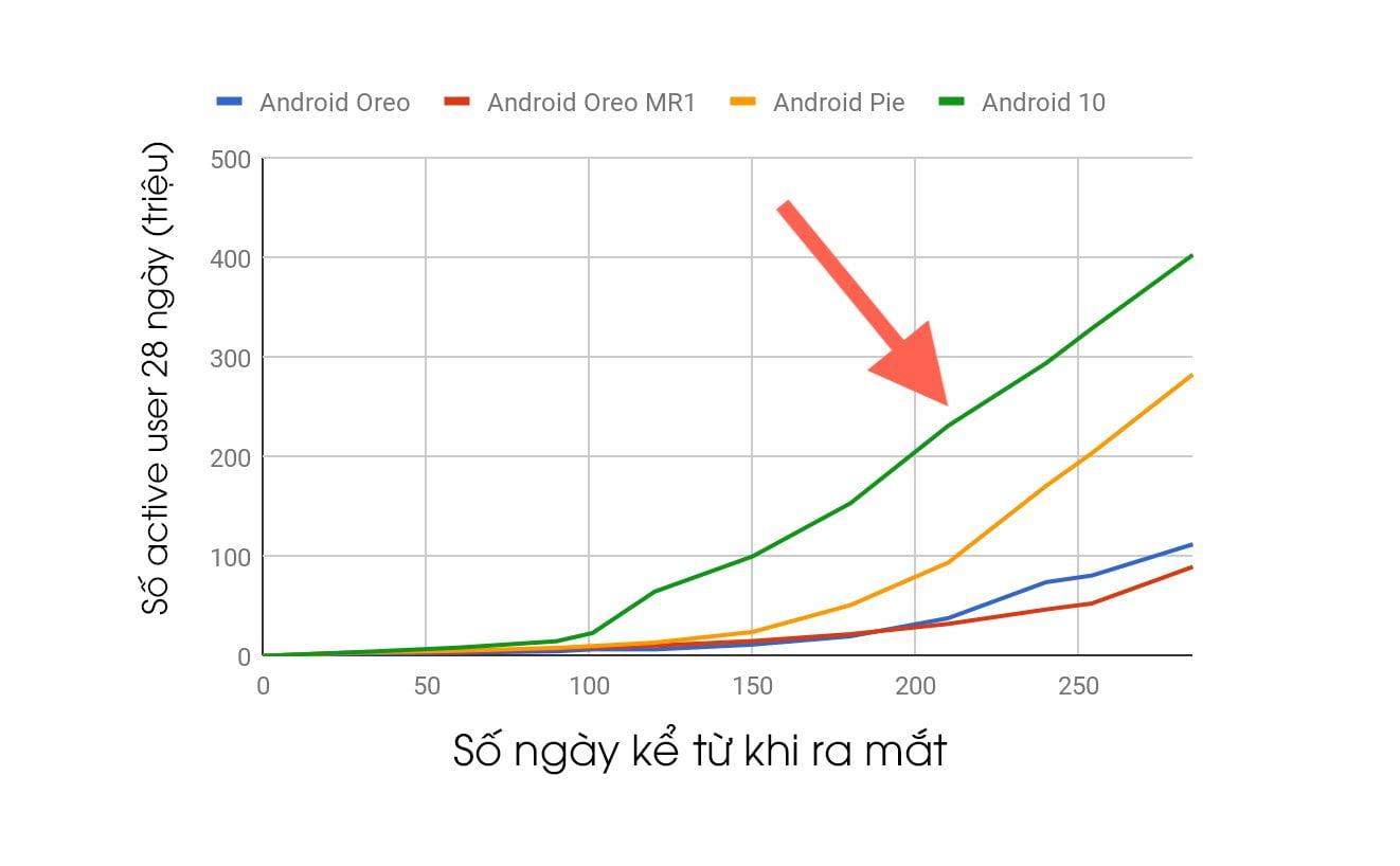 Android 10 có tốc độ cập nhật nhanh nhất