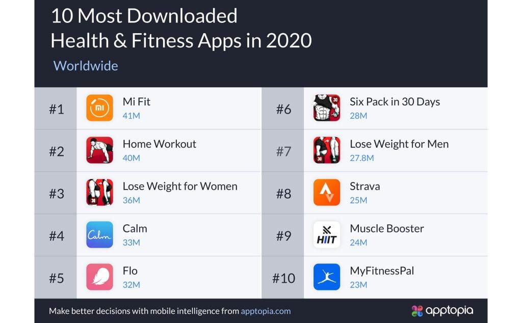 những ứng dụng được tải nhiều nhất