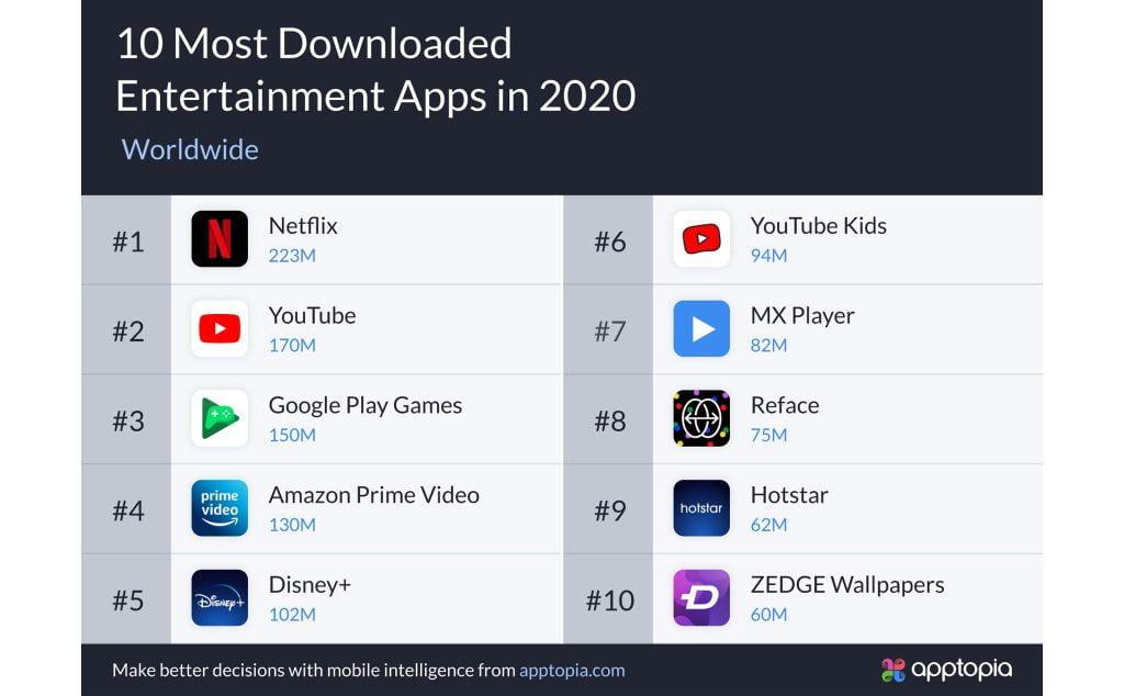 những ứng dụng trên điện thoại được tải nhiều nhất