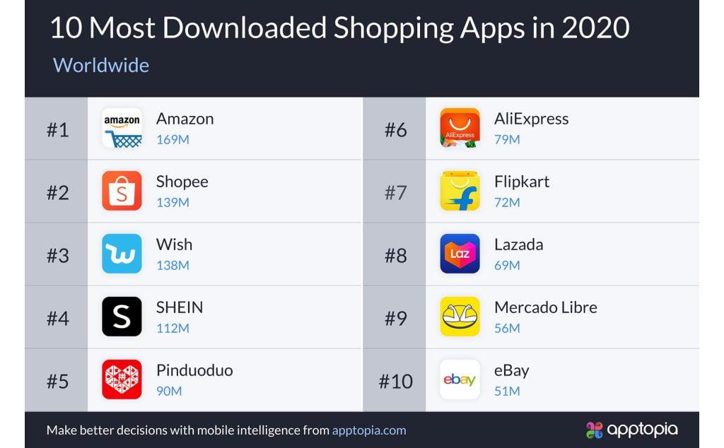 top ứng dụng mua sắm được tải nhiều nhất