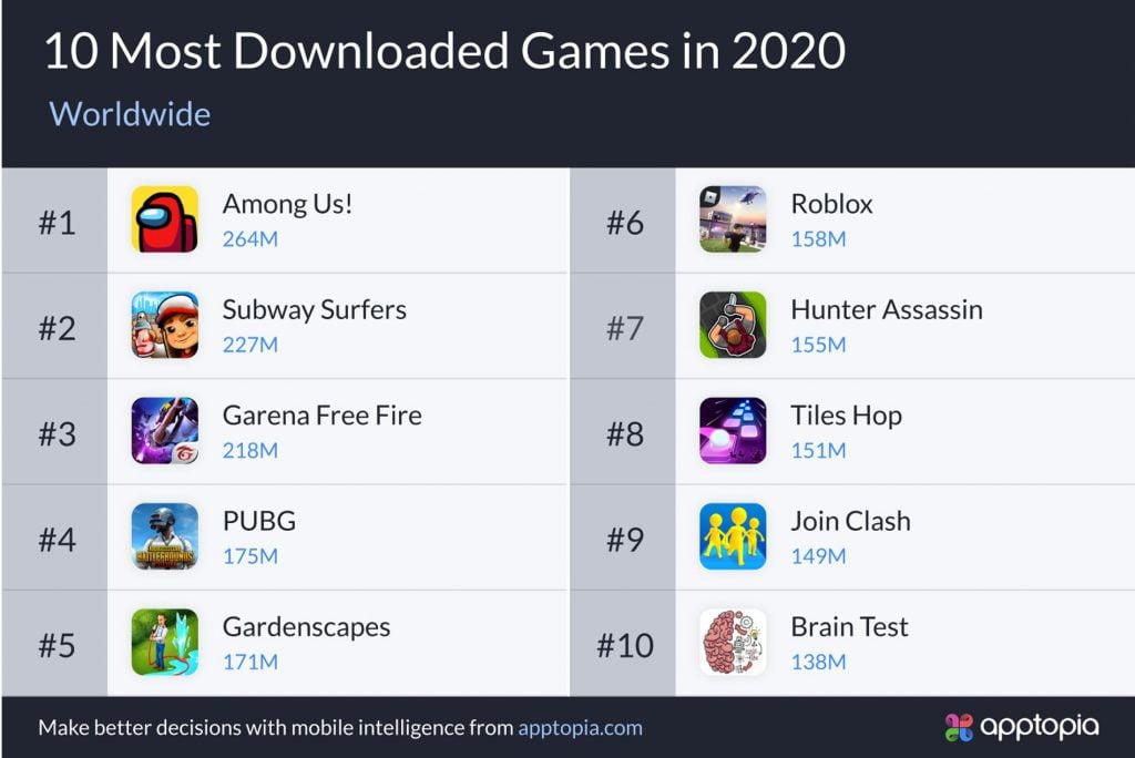 top nhưng game được tải nhiều nhất trên smartphone