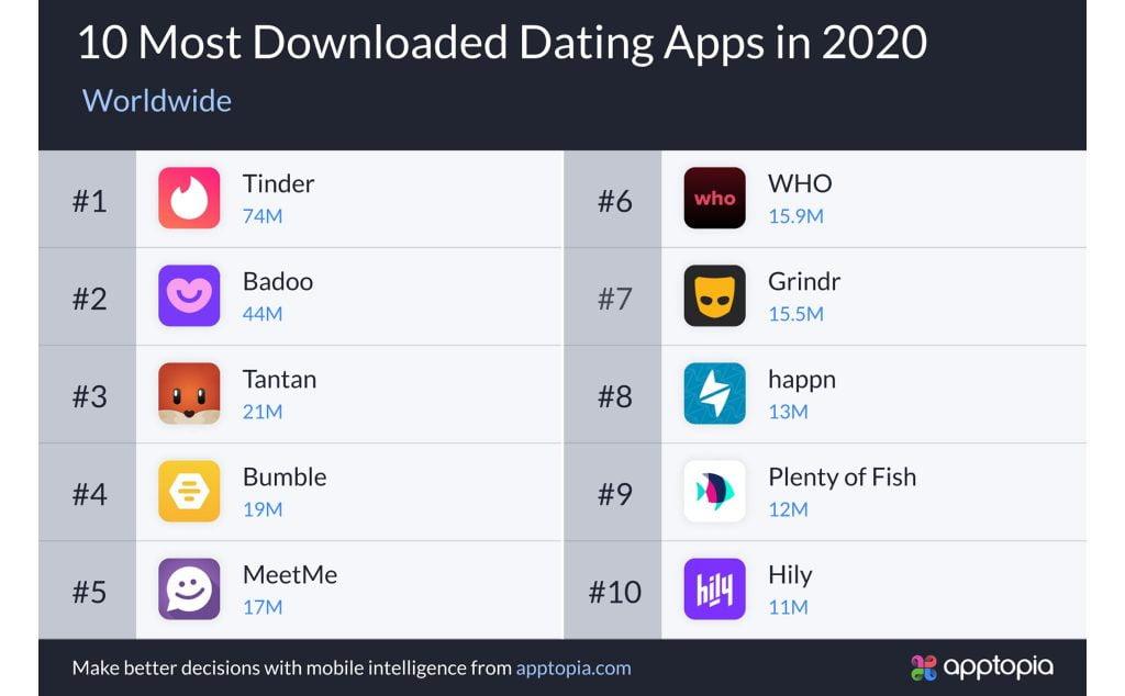 top ứng dụng có doanh thu cao nhất